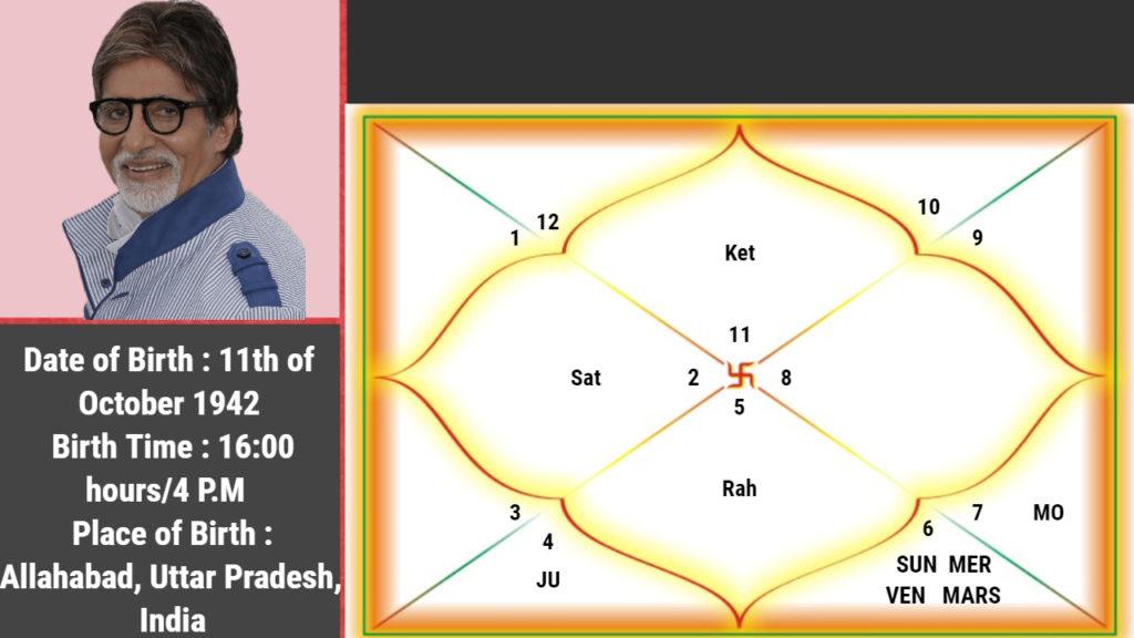Amitabh Bachchan horoscope image: Amitabh Bachchan Kundali