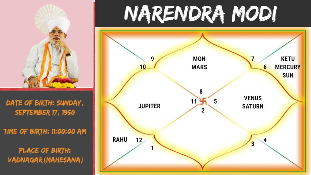Narendra modi birth chart analysis with gaj kesari yoga