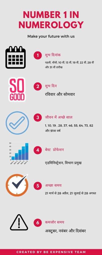 Numerology for Number 1 in hindi