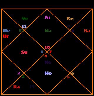 ruchak yoga in birth chart