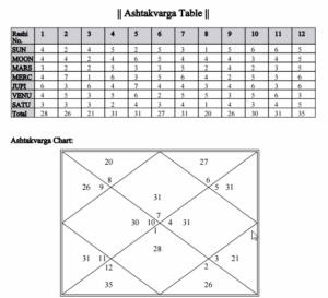 astakvarga horoscope analysis image of rahul gandhi