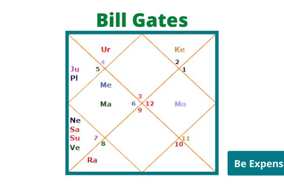 Bill gates birth chart analysis