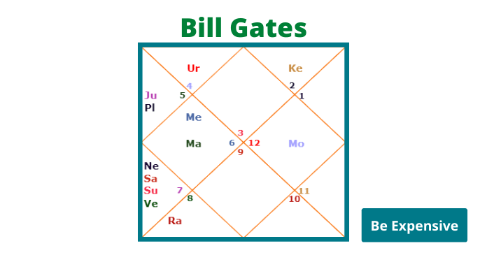 Bill gates birth chart analysis