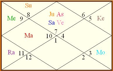 Akbar's Birth chart with shasha yoga
