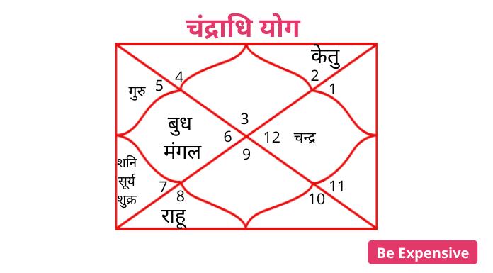 Bill Gates Birth Charts: Chandradhi yoga in Hindi