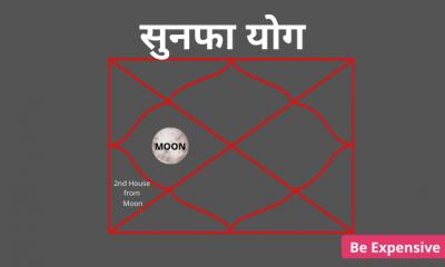 sunapha yoga in hindi astrology