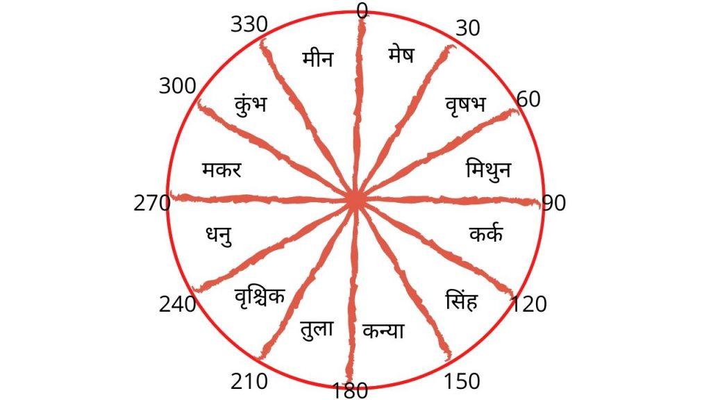 Rashi chakra | राशि चक्र