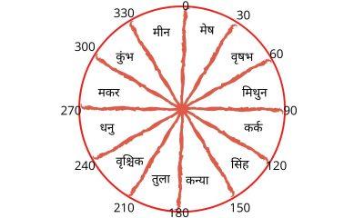 lagna kundali in hindi