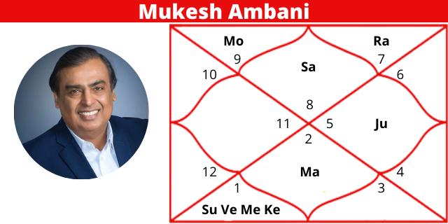Mukesh Ambani Birth chart, Horoscope, Kundli